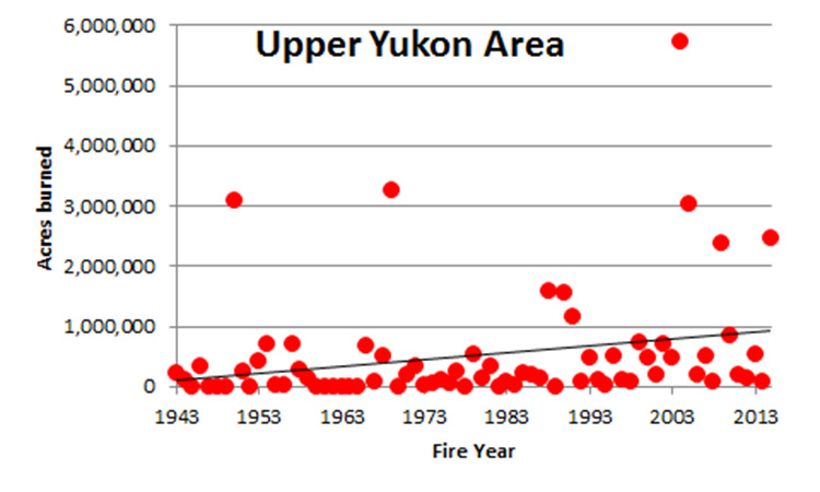 #FocusAlaska wildfires per year