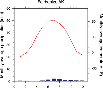 FocusAlaska Mean monthly precipitation (blue) and temperature (red) at Fairbanks, AK