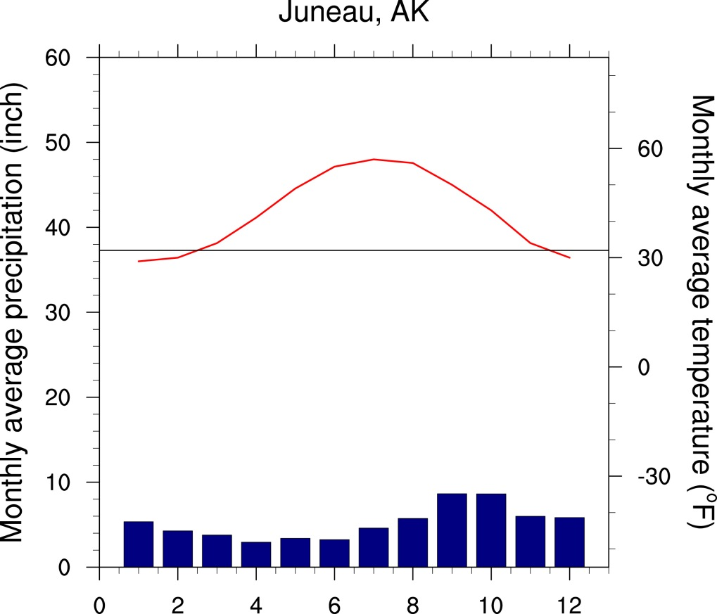 #FocusAlaska Monthly mean precipitation (blue) and temperature (red) at Juneau, AK
