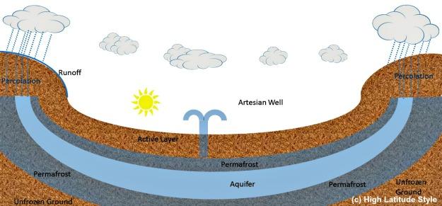 #FocusAlaska schematic view of artesian well in permafrost